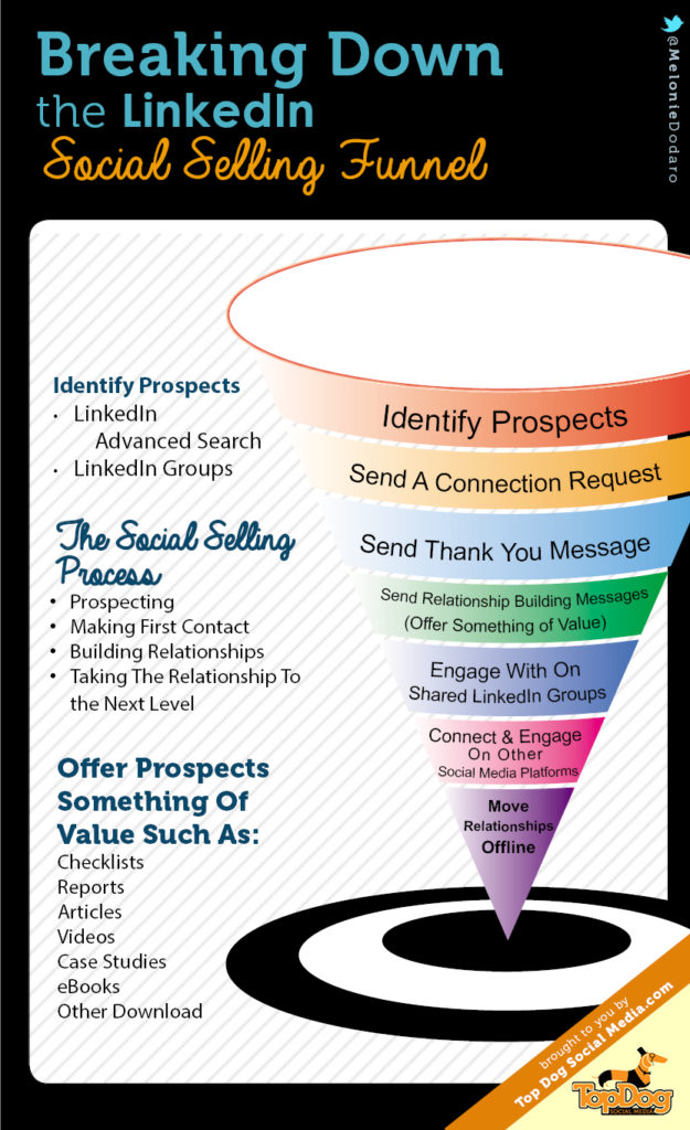 Tunnel de conversion Social Selling