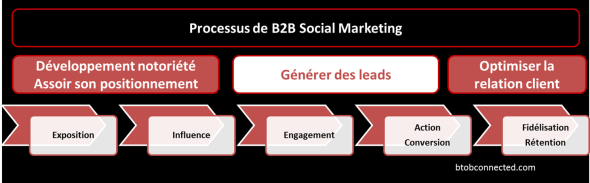 b2b-socialmedia-leadgeneration